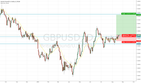 GBPUSD: Buy GBPUSD long on USD weakness
