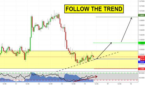 GBPAUD: Follow the trend! (GBPAUD analysis)