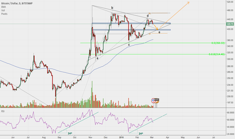 BTCUSD: Last Leg of the Triangle before Lift-Off