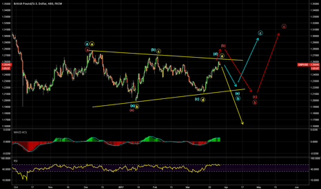 GBPUSD: A triangle or something else?