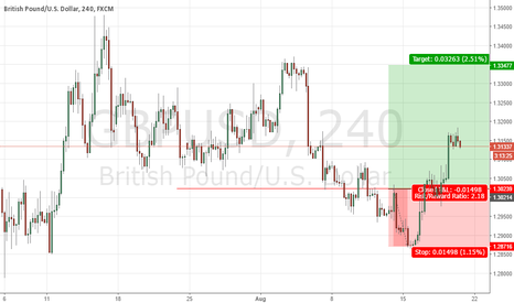 GBPUSD: GBPUSD long is waiting for retracement
