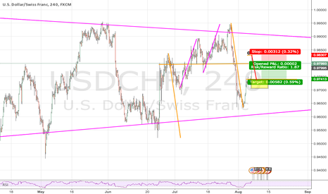USDCHF: VIDEO ANALYSIS!