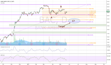 BAC: BAC resetting before further pullback?