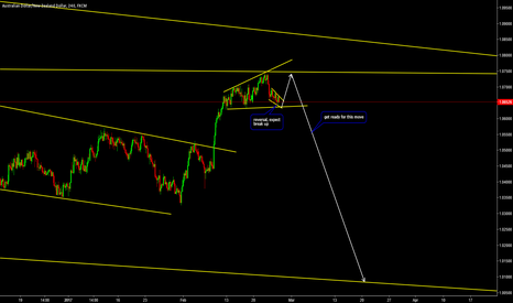 AUDNZD: Short on AUDNZD