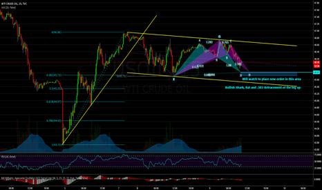 USOIL: Crude Oil: Looking to Re-Enter Longs