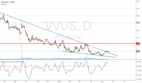 VVUS: VVUS hits a bottom. Breaking out of falling wedge formation