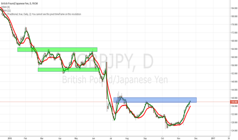 GBPJPY: GBPJPY at resistance zone, Price Action watch
