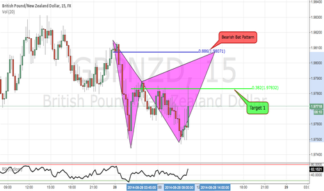 GBPNZD: GBPNZDNZD Bearish Bat Pattern
