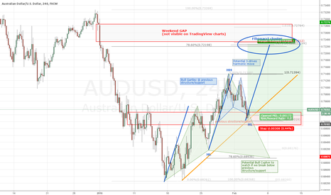 AUDUSD: AUDUSD - Trading the GAP - 3-drives harmonic move.