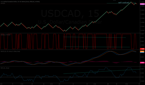 USDCAD: quick short 12 pip SL