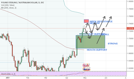 GBPAUD: May- MONTH view for GBPAUD