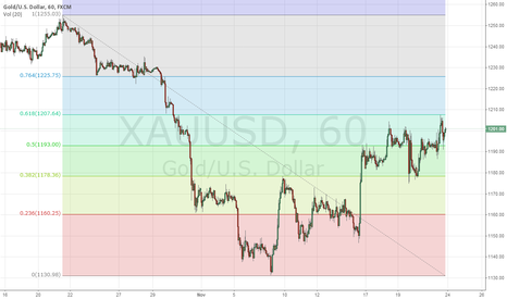 XAUUSD: Waveologist Gold Forecast