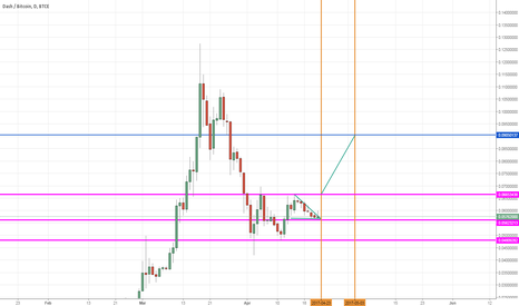 DSHBTC: For Buy Long Terms