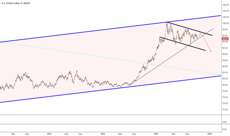 DXY: Everything that goes up must come down