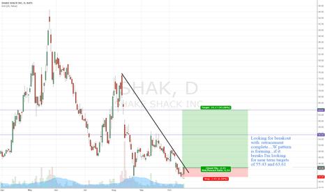 SHAK: $SHAK long breakout