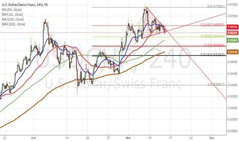 USDCHF: usdchf has broke symmetrical triangle as well as eurusd