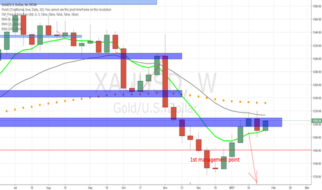 XAUUSD: GOLD, Nice BEOVB at resistance