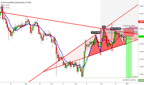 GBPNZD: H & S