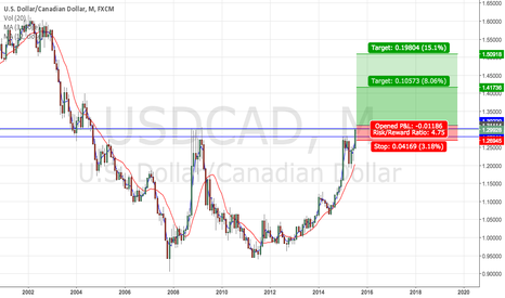 USDCAD: High probability pending long.