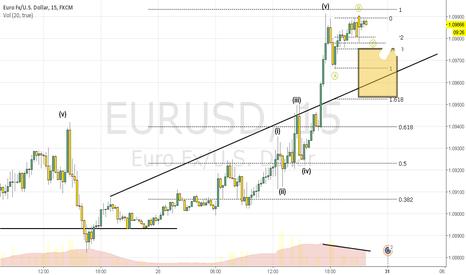 EURUSD: Eurusd prediction 10/30
