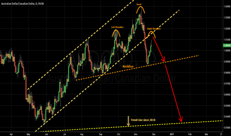 AUDCAD: AUDCAD - Channel & Head and Shoulders