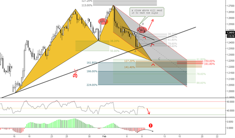 GBPUSD: (4h) Do not Get Surprised // Structure & Eventual Buy Zones