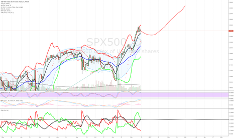 SPX500: up up and away