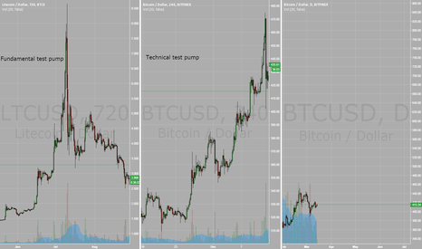 BTCUSD: Bitcoin Halving Pump