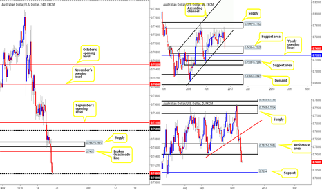 AUDUSD: AUD/USD: Technical outlook and review.