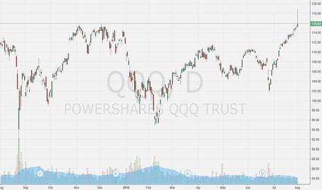 QQQ: Nasdaq long term trend reversal to the downside limited upside!