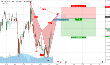 NZDCAD: potential bearish cypher on NZDCAD