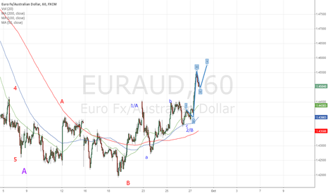 EURAUD: EURAUD - Long for 50 pips.