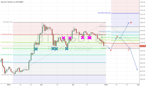 BTCUSD: possible reverse in sight