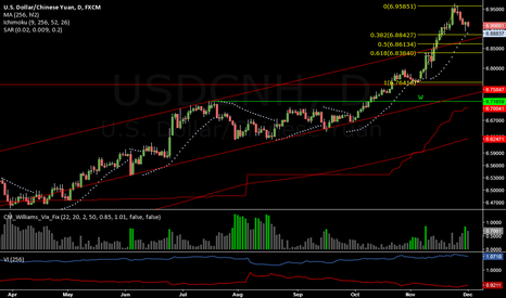 USDCNH: Correction done