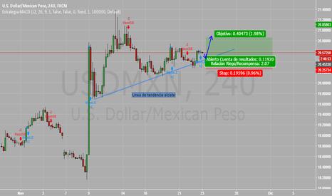 USDMXN: UDMXN Buy 4 hour chart