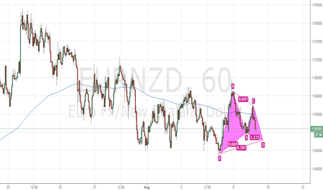 EURNZD: EURNZD bullish gartley