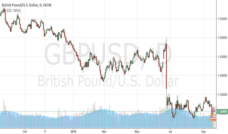 GBPUSD: Should you buy or sell British Pound this week?