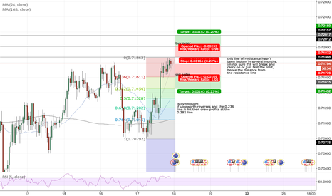 AUDUSD: Ringfence orders for movements on AUDUSD
