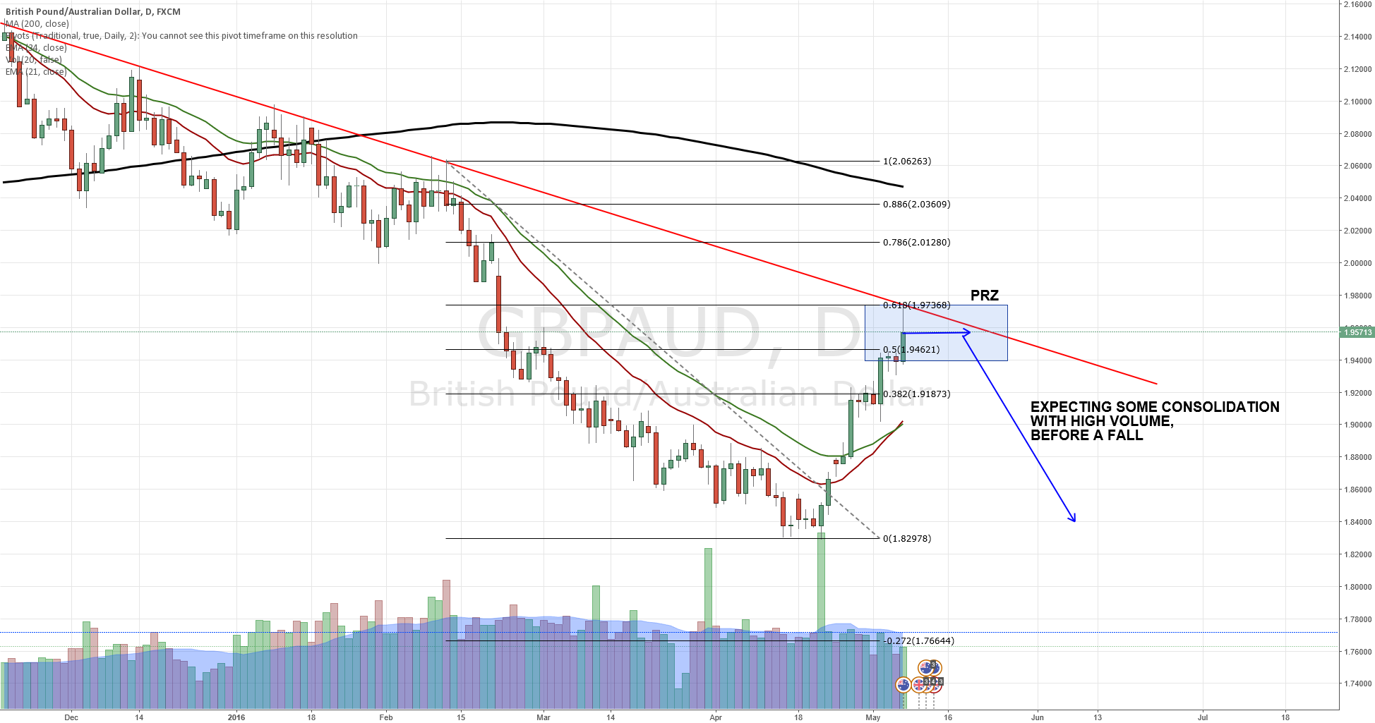 GBPAUD Waiting on volume spike to go short