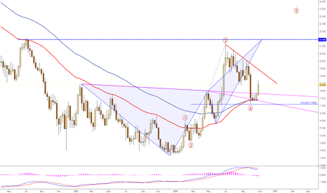 XAGUSD: #Silver long on #EW4