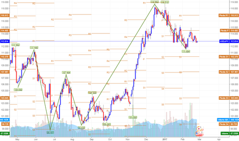 USDJPY: Its Time to short this USDJPY