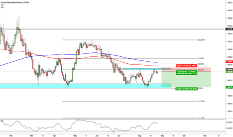 EURAUD: EUR/AUD - SHORT (DOUBLE TOP & 38.2 FIB HOLDING)