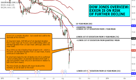 XOM: DOW JONES OVERVIEW: EXXON IS ON RISK OF FURTHER DECLINE