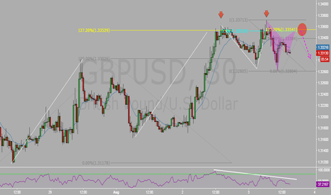 GBPUSD: Multiple confluences for a short opportunity