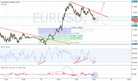 EURUSD: EURUSD is showing good signal to long