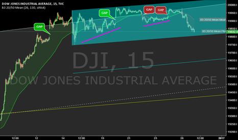 DJI: DJI @ 15min @ 1st bearish signals (2weeks) since trump elected ?