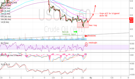 USOIL: OIL - The Bear Trap