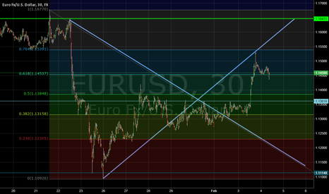 EURUSD: Fibonacci`s told you