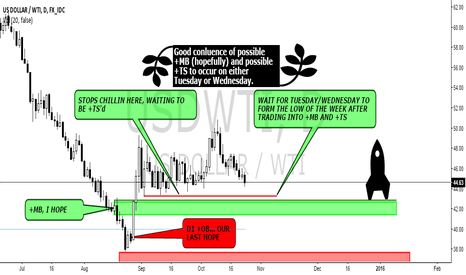 USDWTI: $USDTWI BUY TRADE Pt. II