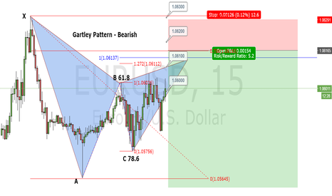 EURUSD: EUR/USD Gartley Pattern 15 minutes
